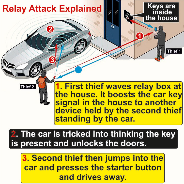 Secure-A-Key   Avoid Keyless Theft   Keyless Entry Protection